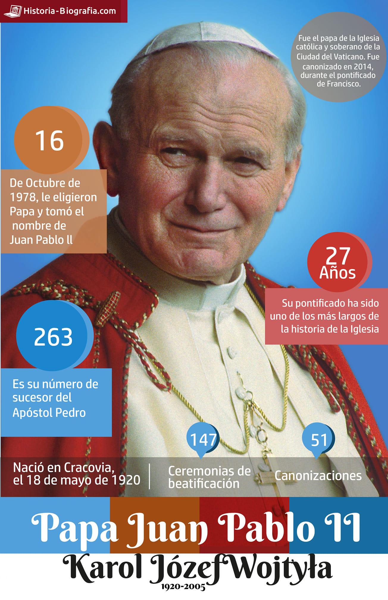 Juan Pablo II - infografía