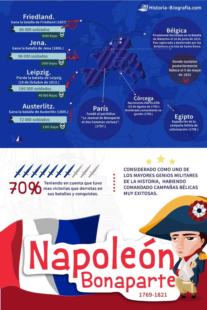 Biografía de Napoleón - Infografía