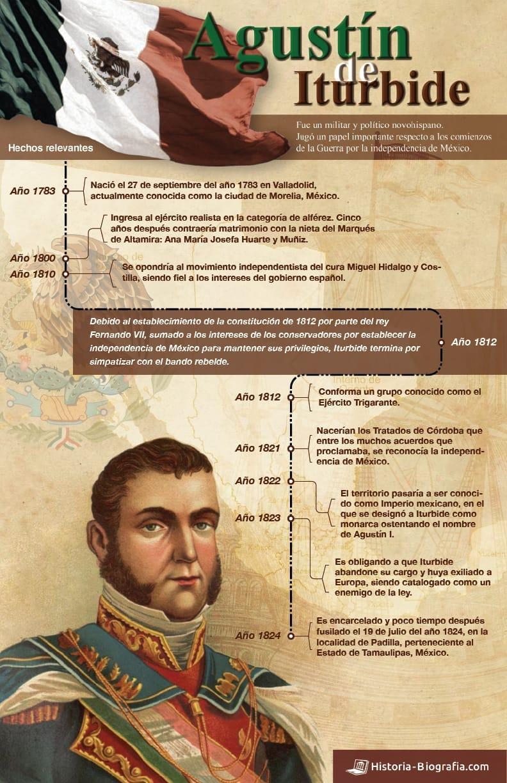 Agustín de Iturbide Infografía